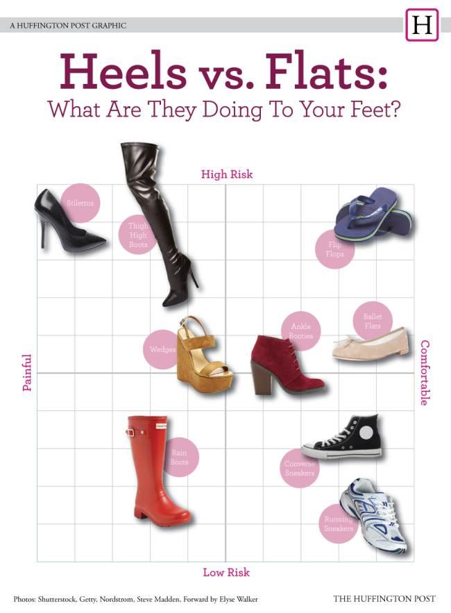 scarpe-peggiori-per-salute