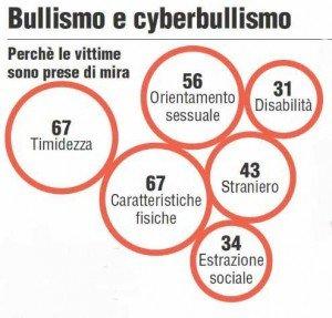 cause-cyberbullismo