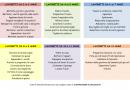 La tabella dei lavoretti da fare a casa per i bambini in base all'età